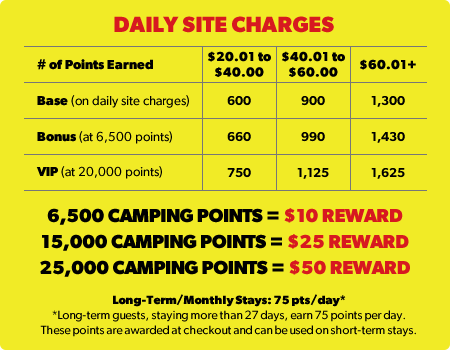 Daily Site Charges Table
